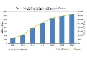 中国LED产业未来出口市场趋势预测分析